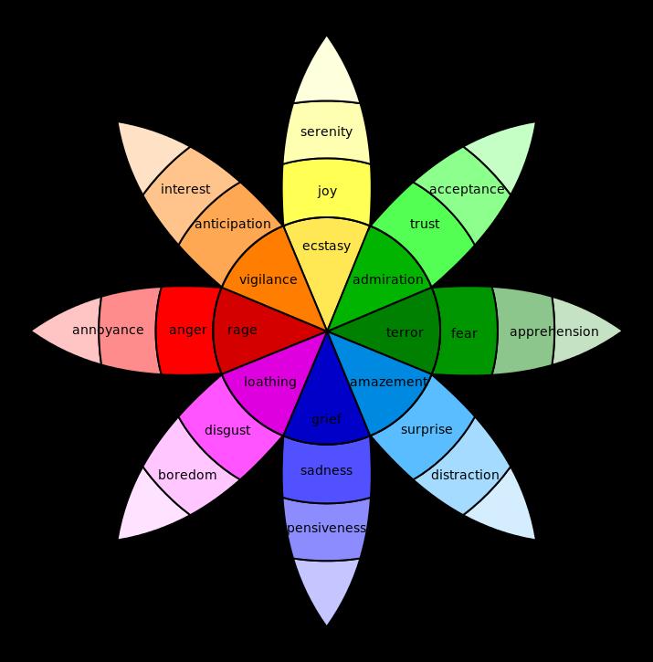 plutchiks wheel